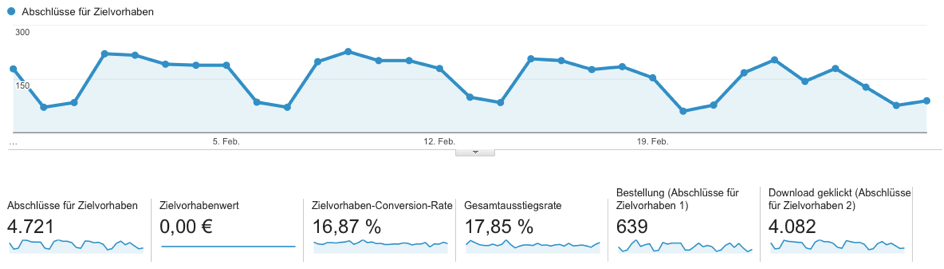Google-Analytics-Conversion-Rate