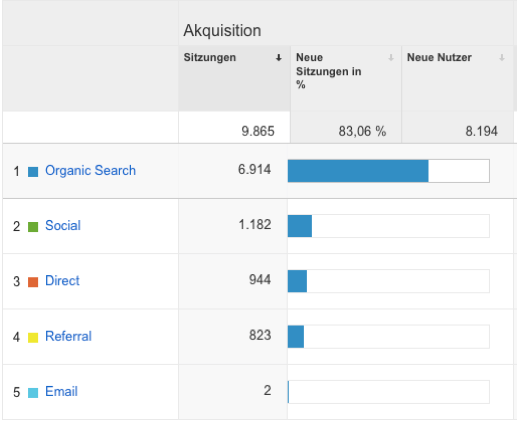 Google-Analytics-Trafficquellen