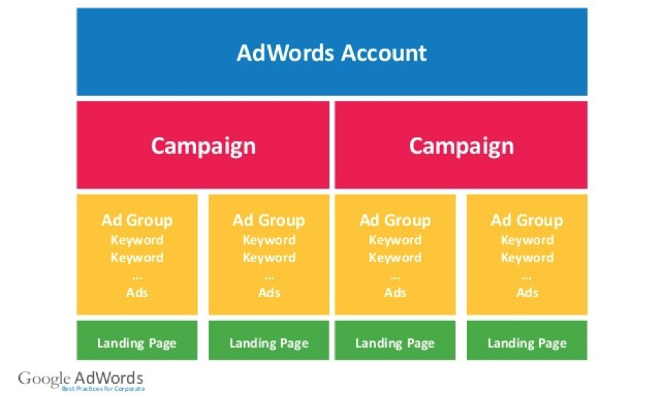 google-adwords-struktur